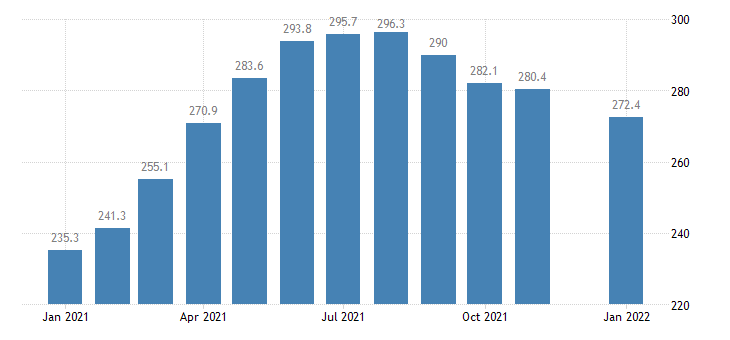 united states leisure and hospitality employment in missouri thous of persons m nsa fed data