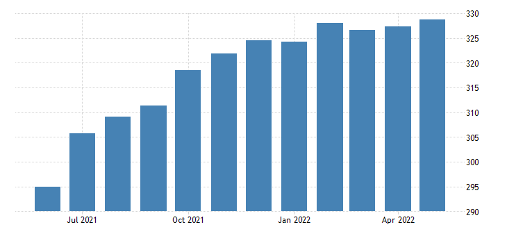 united states leisure and hospitality employment in nevada thous of persons m sa fed data