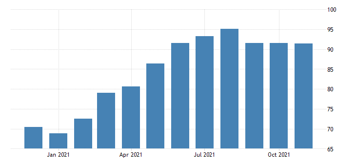 united states leisure and hospitality employment in new mexico thous of persons m nsa fed data