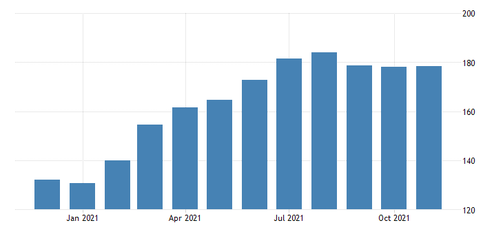 united states leisure and hospitality employment in oregon thous of persons m nsa fed data