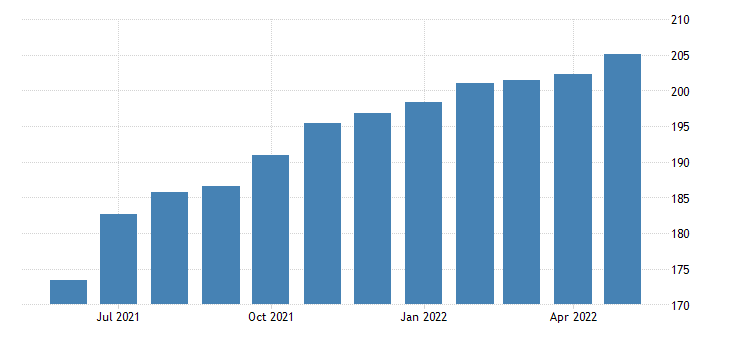 united states leisure and hospitality employment in oregon thous of persons m sa fed data