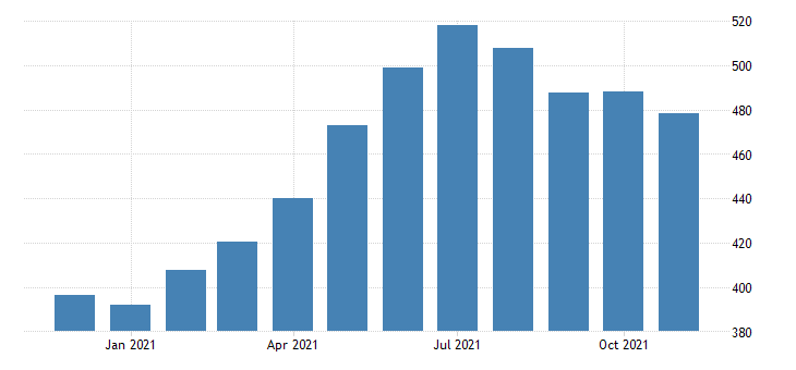 united states leisure and hospitality employment in pennsylvania thous of persons m nsa fed data