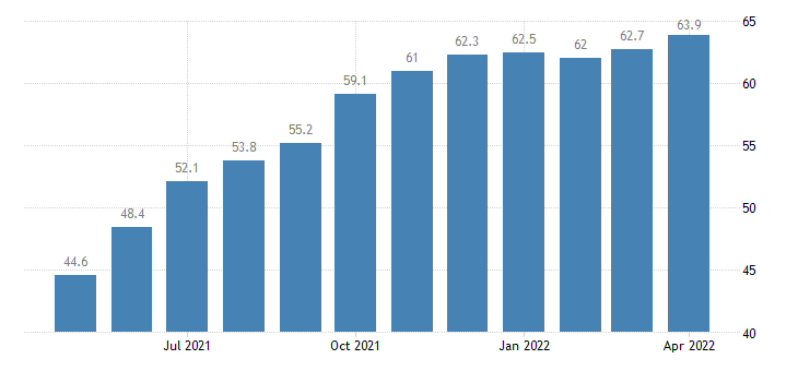 united states leisure and hospitality employment in the district of columbia thous of persons m sa fed data