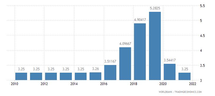united states lending interest rate percent wb data