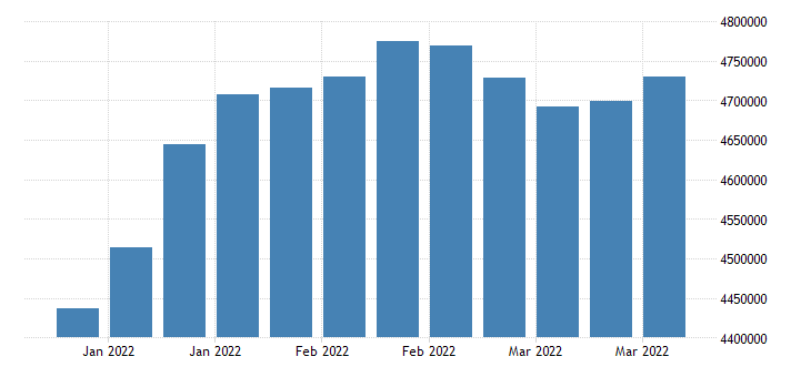 united states liabilities total liabilities in frb  new york district fed data