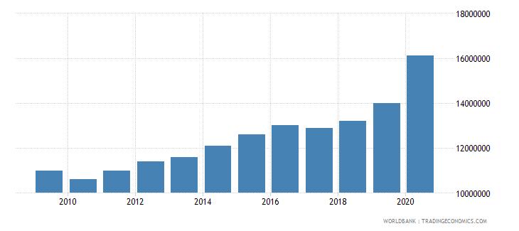 united states liquid liabilities in millions usd 2000 constant wb data