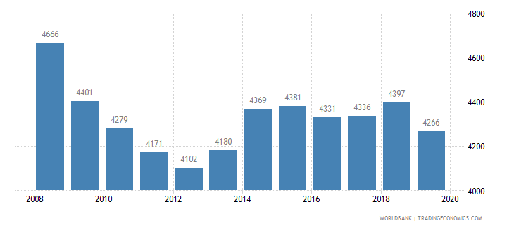 united states listed domestic companies total wb data