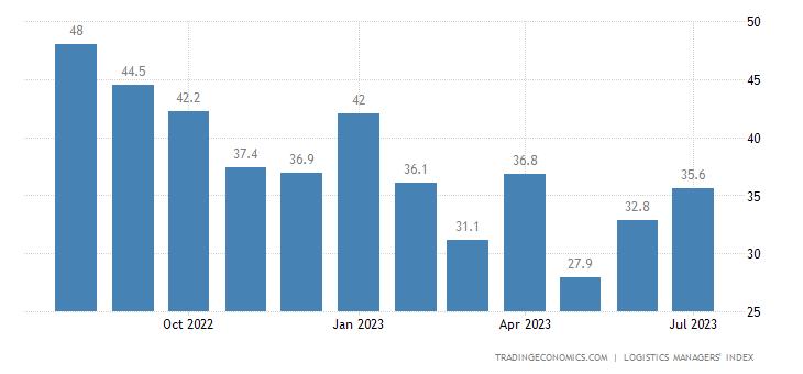 United States LMI Transportation Prices Current