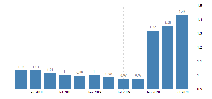 united states loan loss reserve  total loans for 8th district banks ratio q na fed data