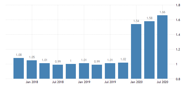 united states loan loss reserve  total loans for arkansas banks ratio q na fed data
