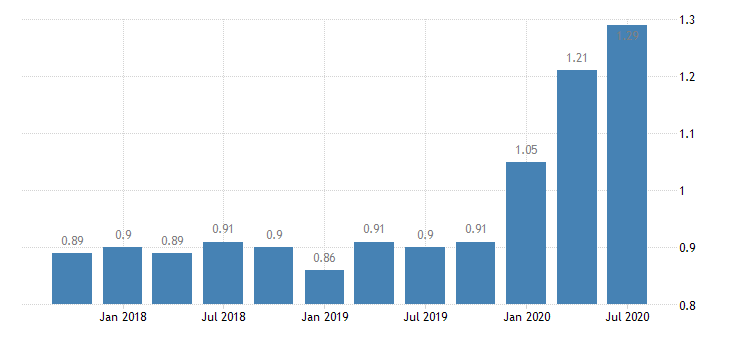 united states loan loss reserve  total loans for illinois banks ratio q na fed data