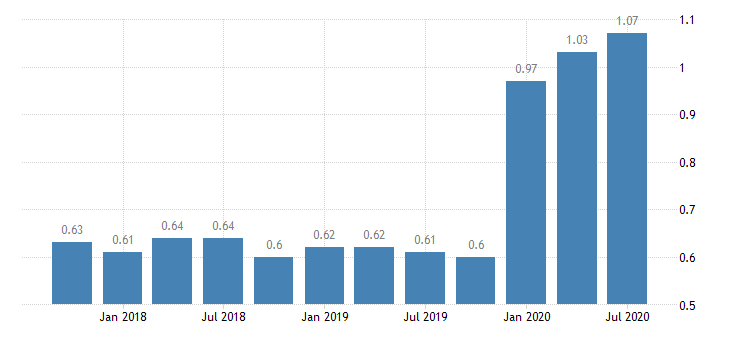 united states loan loss reserve  total loans for indiana banks 8th district portion ratio q na fed data