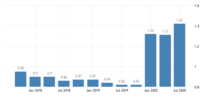 united states loan loss reserve  total loans for mississippi banks 8th district portion ratio q na fed data