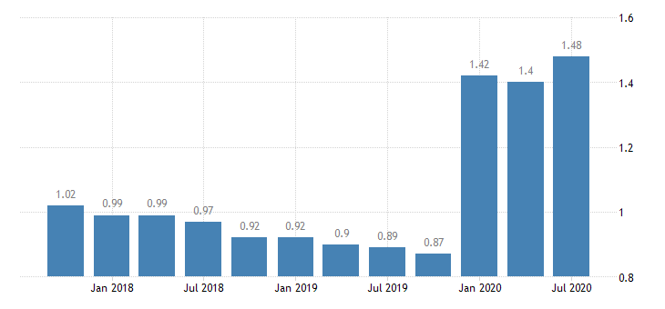 united states loan loss reserve  total loans for mississippi banks ratio q na fed data