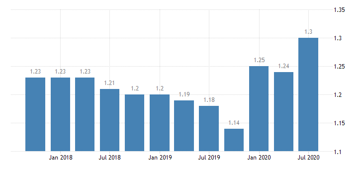 united states loan loss reserve  total loans for missouri banks 8th district portion ratio q na fed data