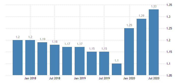 united states loan loss reserve  total loans for missouri banks ratio q na fed data