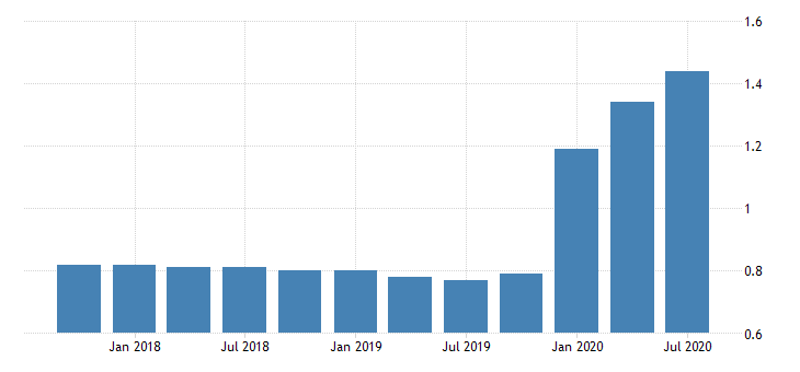 united states loan loss reserve  total loans for tennessee banks ratio q na fed data