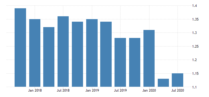 united states loan loss reserve to total loans for banks in alaska fed data