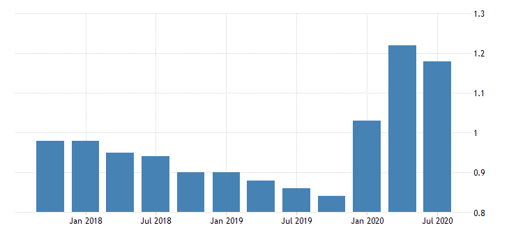 united states loan loss reserve to total loans for banks in arizona fed data
