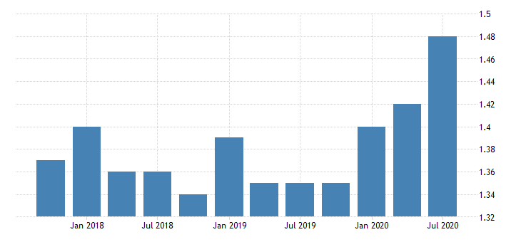 united states loan loss reserve to total loans for banks in kansas fed data