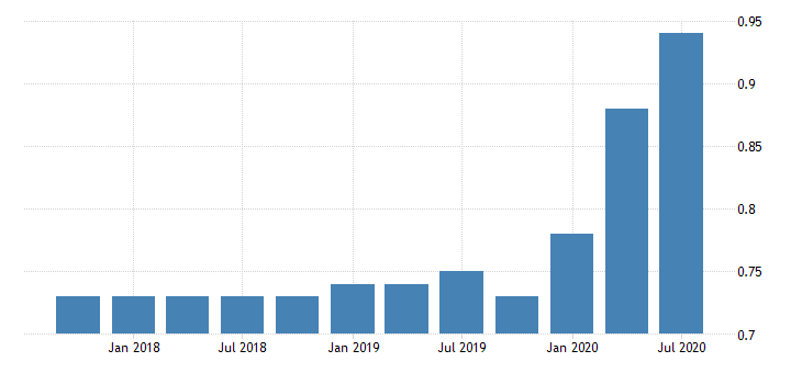 united states loan loss reserve to total loans for banks in maine fed data