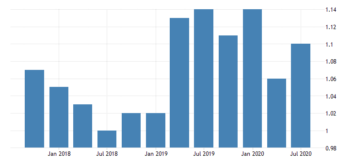 united states loan loss reserve to total loans for banks in new hampshire fed data