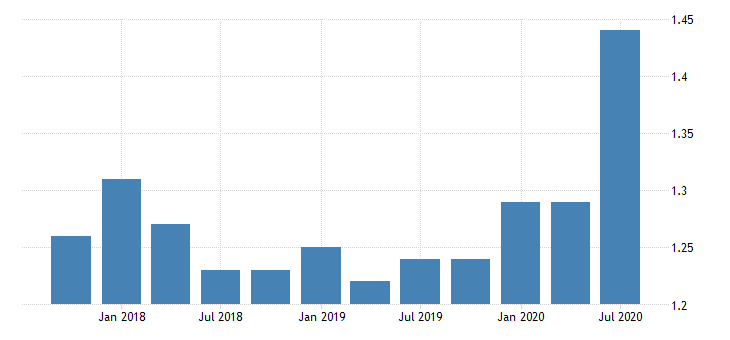 united states loan loss reserve to total loans for banks in north dakota fed data
