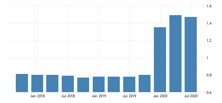 united states loan loss reserve to total loans for banks in oregon fed data