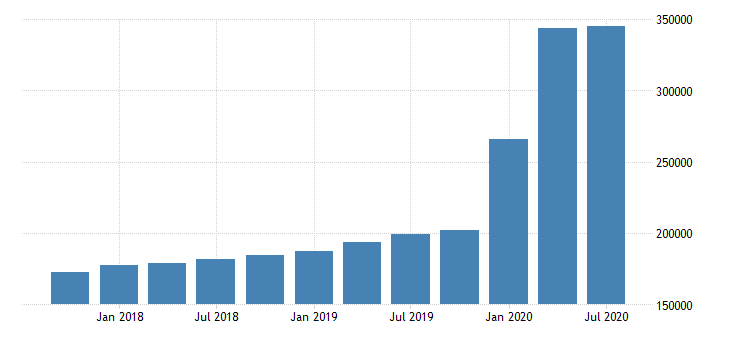 united states loan loss reserves for commercial banks in arizona fed data