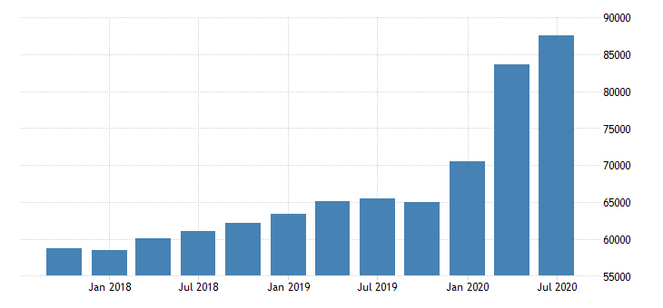 united states loan loss reserves for commercial banks in maine fed data