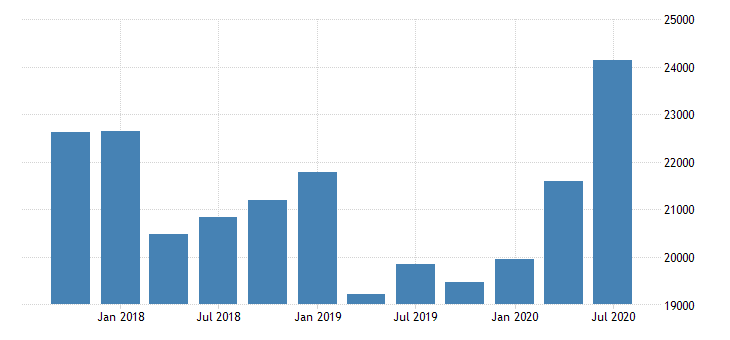 united states loan loss reserves for commercial banks in new hampshire fed data