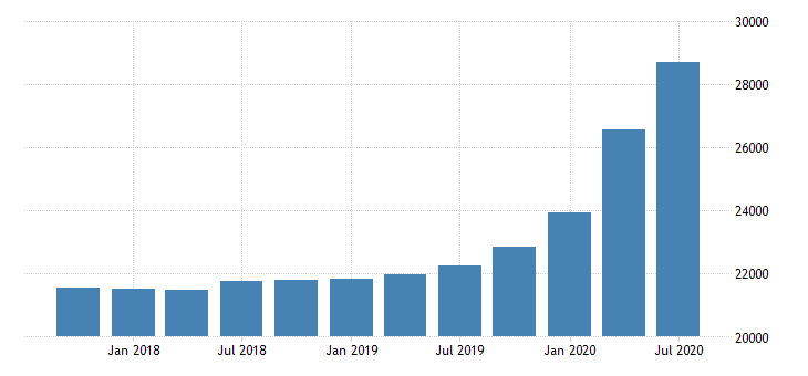 united states loan loss reserves for commercial banks in vermont fed data