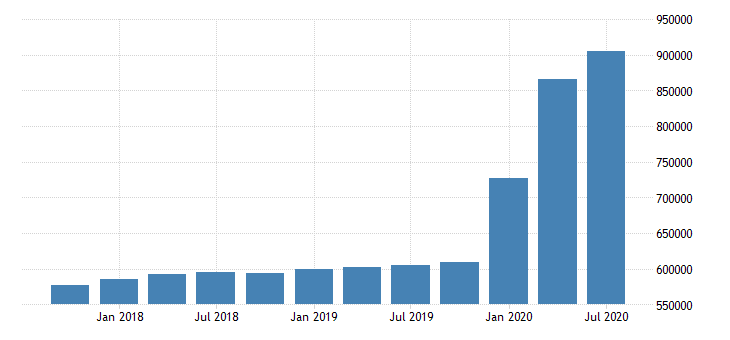 united states loan loss reserves for commercial banks in washington fed data