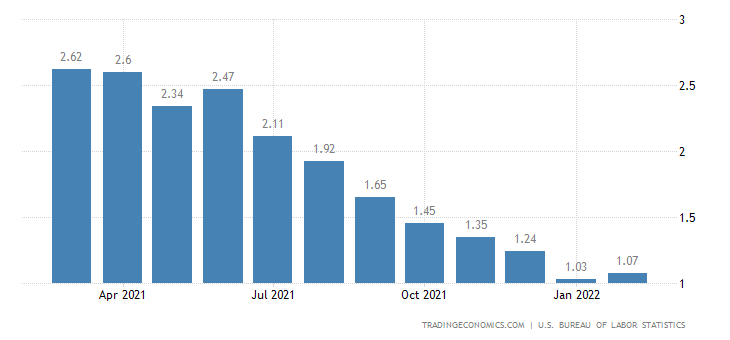 United States Long Term Unemployment Rate