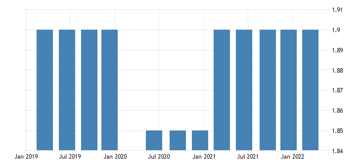 united states longer run fomc summary of economic projections for the growth rate of real gross domestic product central tendency midpoint fed data