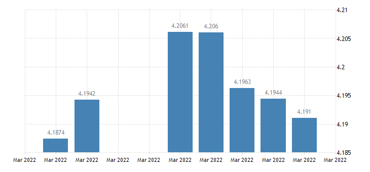 united states malaysia  u s foreign exchange rate malaysian ringgit to 1 u s $ d na fed data