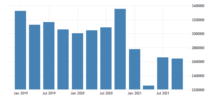 united states management of companies and enterprises wages and salaries in kansas fed data