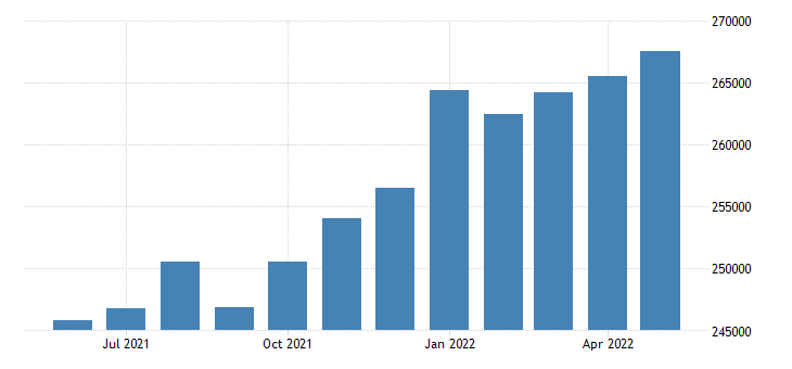 united states manufacturers new orders durable goods mil of $ m sa fed data