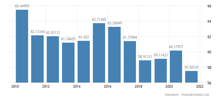 united states manufactures exports percent of merchandise exports wb data