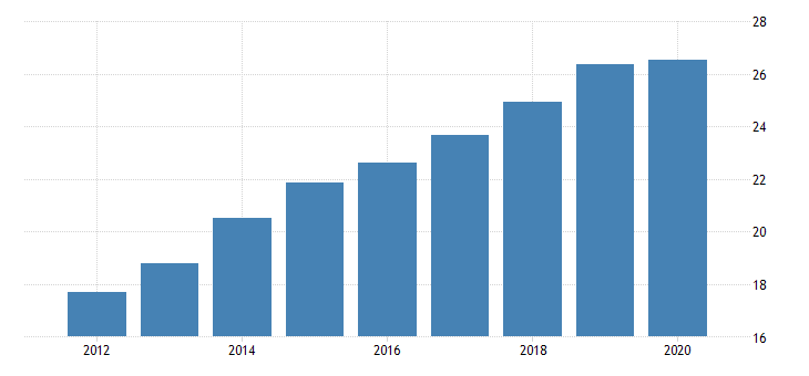 united states manufacturing durable goods sector wood products cost of labor fed data