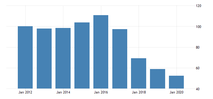 united states manufacturing durable goods sector wood products energy fed data