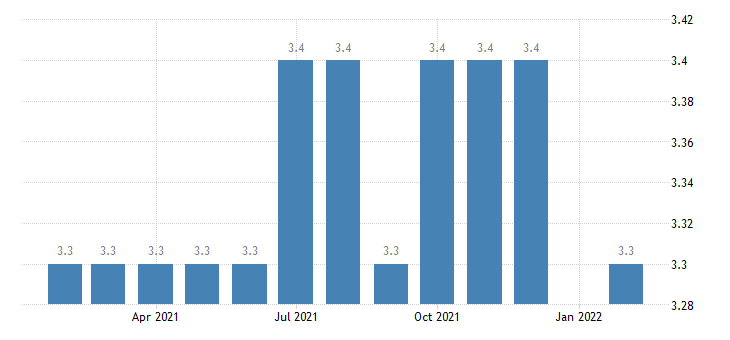 united states manufacturing employment in abilene tx msa thous of persons m nsa fed data