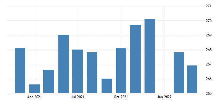 united states manufacturing employment in alabama thous of persons m nsa fed data