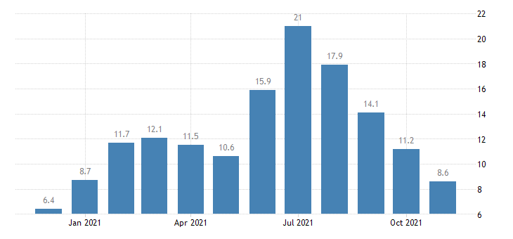 united states manufacturing employment in alaska thous of persons m nsa fed data