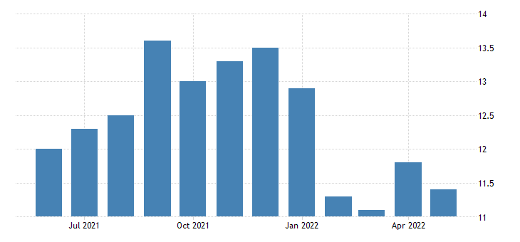 united states manufacturing employment in alaska thous of persons m sa fed data