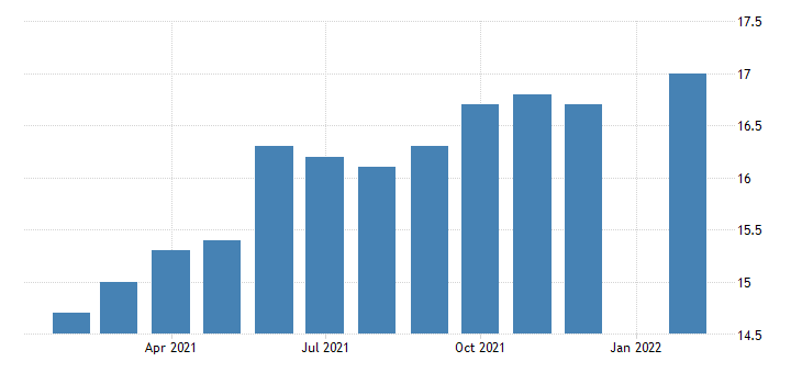united states manufacturing employment in albuquerque nm msa thous of persons m nsa fed data