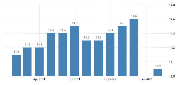 united states manufacturing employment in amarillo tx msa thous of persons m nsa fed data