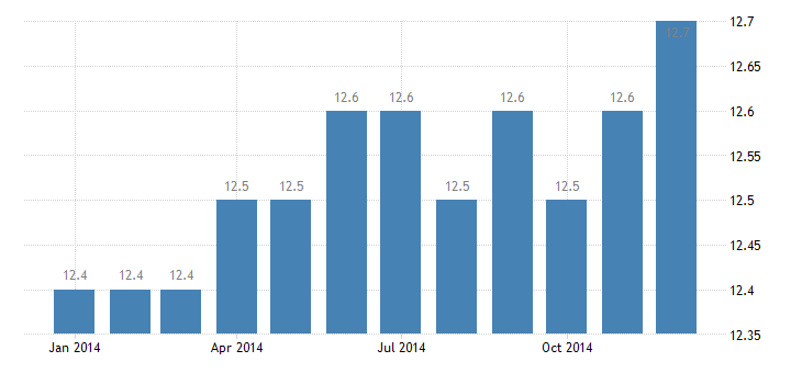 united states manufacturing employment in anderson sc msa thous of persons m nsa fed data