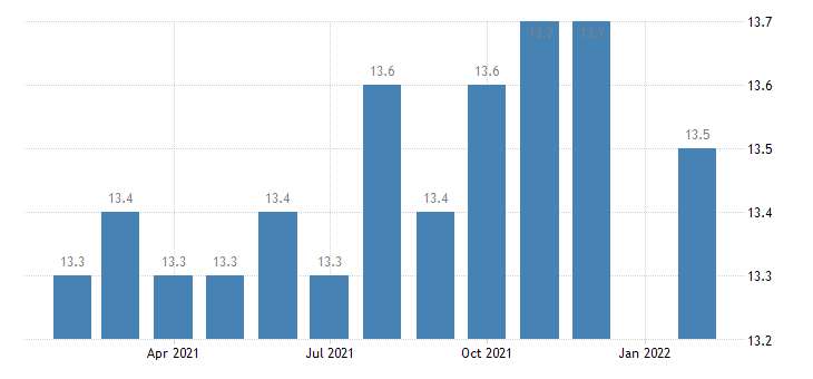 united states manufacturing employment in ann arbor mi msa thous of persons m nsa fed data
