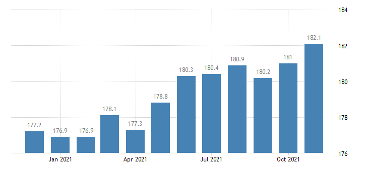 united states manufacturing employment in arizona thous of persons m nsa fed data